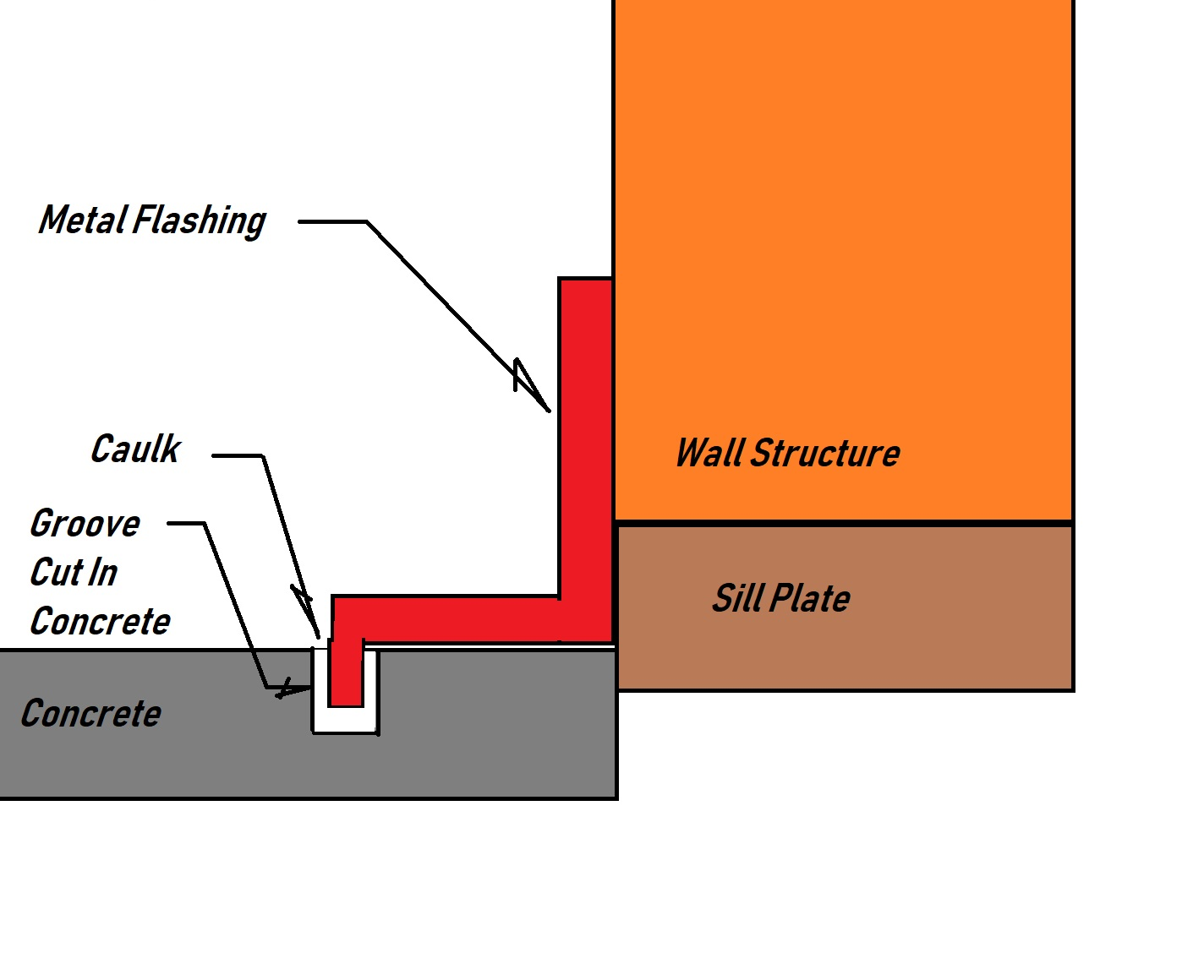 Concrete pour up to sill plate-concrete-edging.jpg