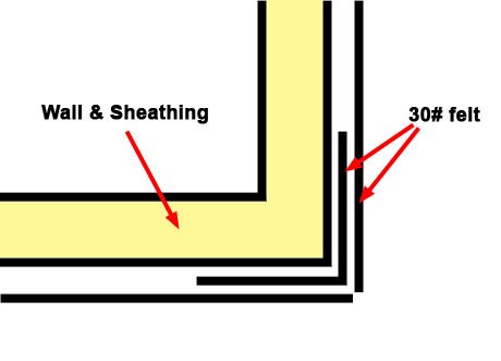 Tyvek overlap with replacing siding one wall at a time-corner.jpg