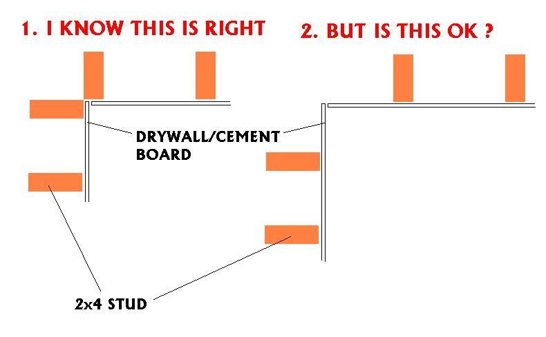 is it OK if studs do not meet in the very corner ?-corner_studs.jpg