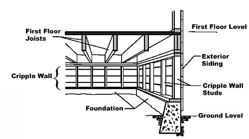 Replace Cripple Wall To Raise Foundation? - Building ...