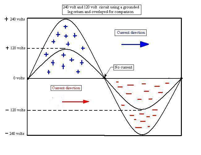la différence entre le neutre et la terre en courant alternatif - readrat, Câblage de maison