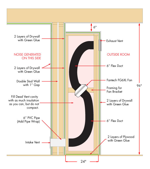 Proper CFM for a dedicated room-dead-vent-diagram-profile.jpg