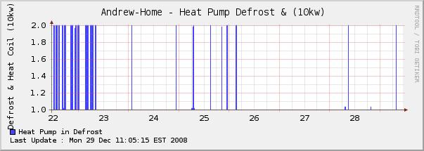 HVAC Monitoring-defrost-week.png
