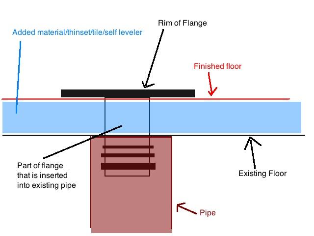 Toilet Flange On Concrete Floor - Plumbing - DIY Home Improvement ...