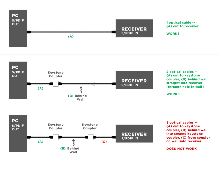 Optical audio works with one, but NOT two Toslink keystone couplers?-diagram.jpg