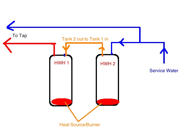 Amount Of Hot Water When Heaters Plumbed In Series
