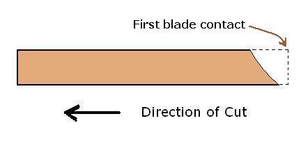 Left blade circular saws-direction-cut-.jpg