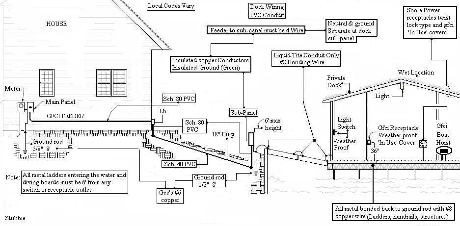 proper wiring of outlets on dock near water-dock-wiring-3.jpg