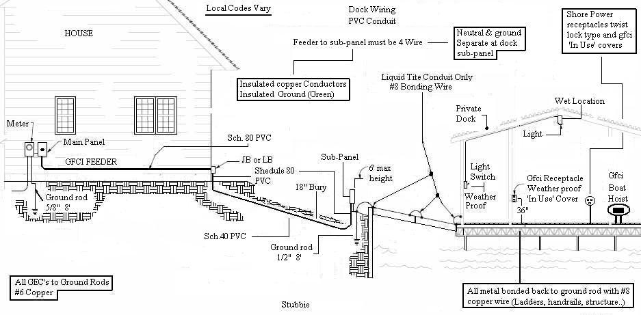 long underground run electrical diy chatroom home. Black Bedroom Furniture Sets. Home Design Ideas