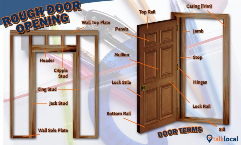 Metal Door Sticking Windows And Doors Diy Chatroom