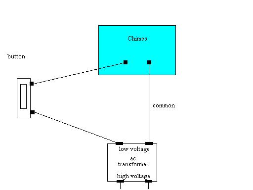 Wiring Of Doorbell - Block And Schematic Diagrams •