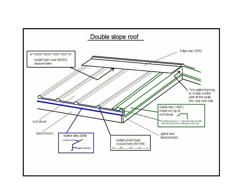 Replacing Shingled Roof With Metal Roof Doublesloperoof 001