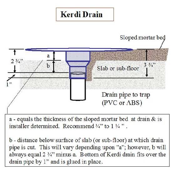 How To Install Bathroom Plumbing Rough In: Mortar Shower Floor DIY Or NOT?