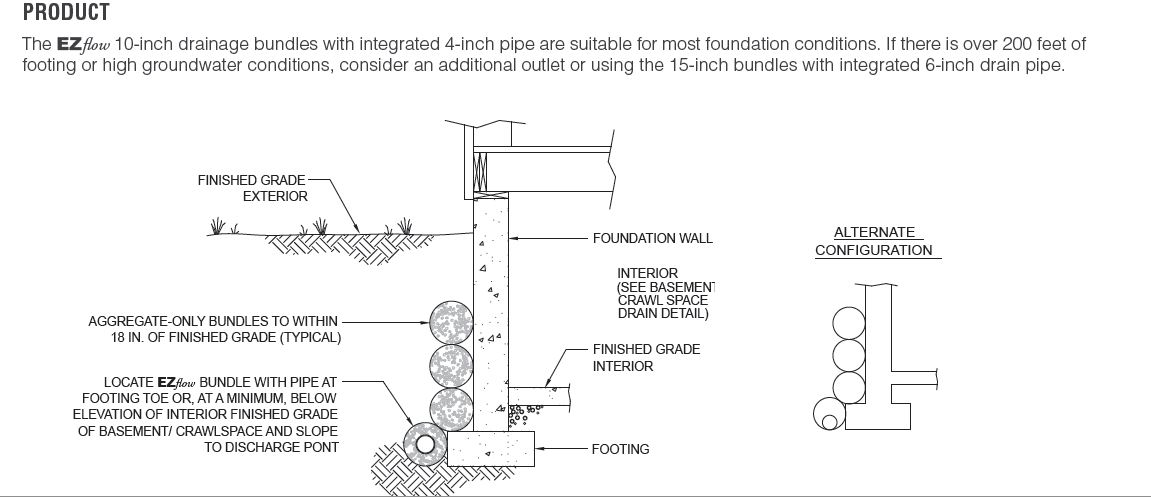 Drain Tile Questions - Building  U0026 Construction