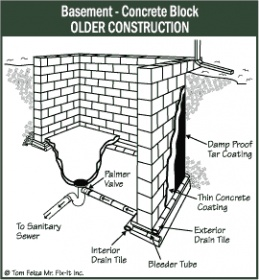 Clogged Exterior Foundation Drain Tile Building