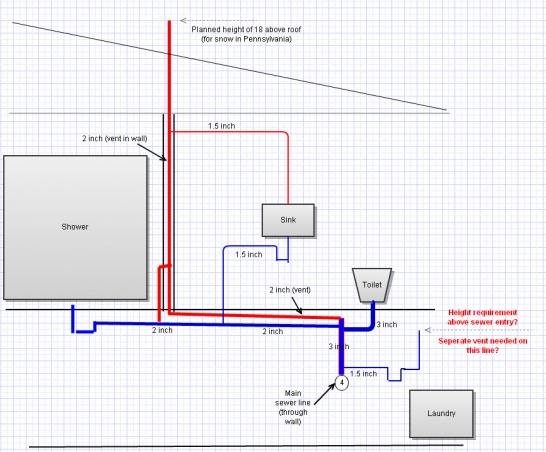 Horizontal section of vent stack-drainvent-diagram.jpg