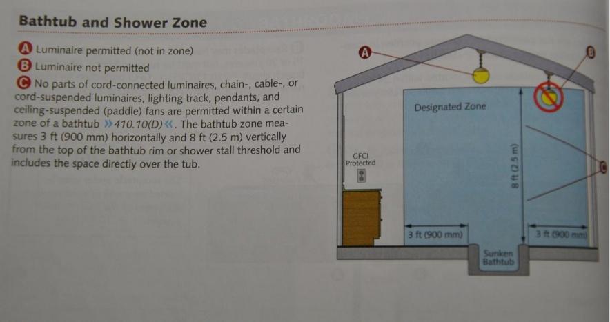 Bathroom Zone 3 gfci wiring switch. zone 1 bathroom wall lights bathroom lights