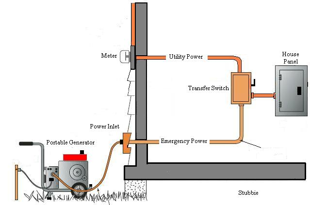 generator neutral and ground connections-emergency-transfer.jpg