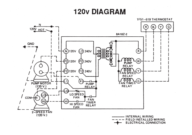 wiring for furnace and evap  cooler with wifi thermostat