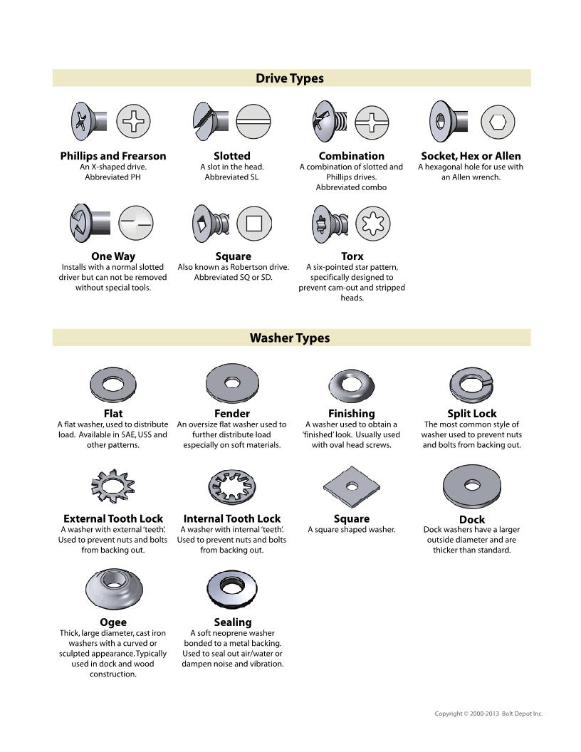Fastener Type and Purpose Chart-fastener-chart_3.jpg