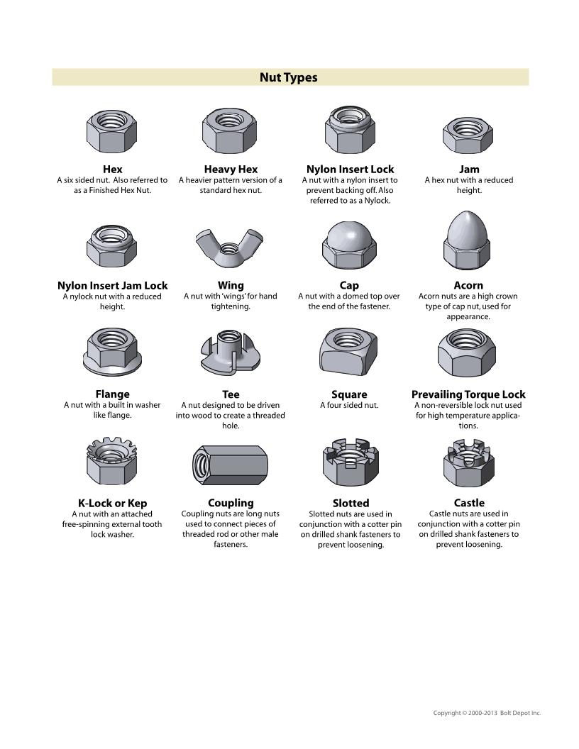 Fastener Type and Purpose Chart-fastener-chart_4.jpg