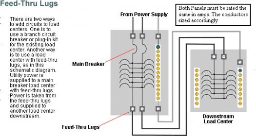 Main Lug Panel Wiring Diagram on