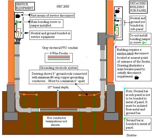 Underground Wiring From House to Garage-feeder-sub-panel-1.jpg