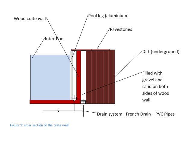 Intex Pool goes underground-figure-2.jpg