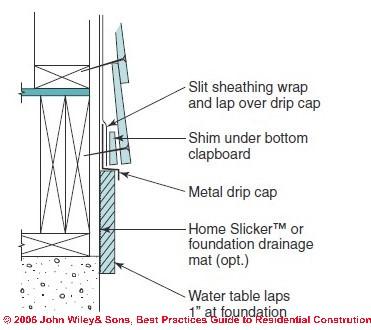 Splash Up Guard Building Amp Construction Diy Chatroom