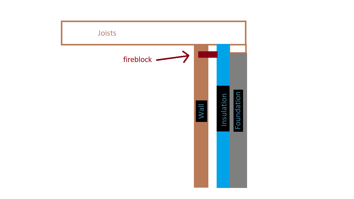 Basement insulation-fireblock.png