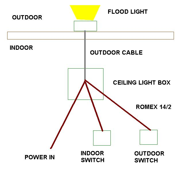 switch junction in a different box-flood_lite_outdoor.jpg
