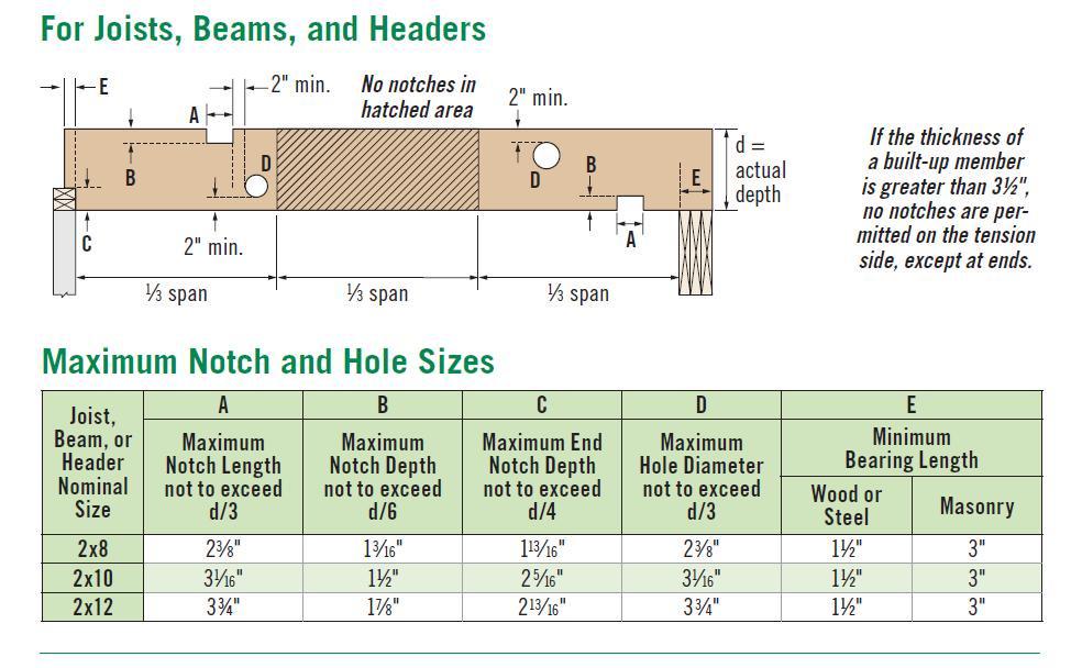Drilling Dryer Vent Hole Through Floor Joist-floor-joist-hole-sizes.jpg