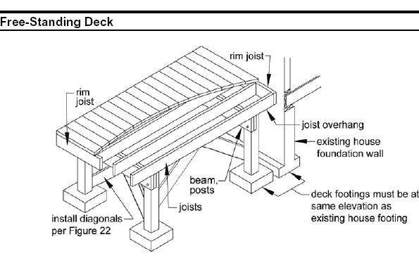 Free Standing Deck Details Building Amp Construction Diy