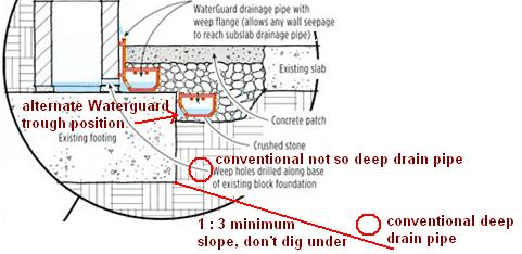 Interior Basement Waterproofing Approaches Waterguard Vs