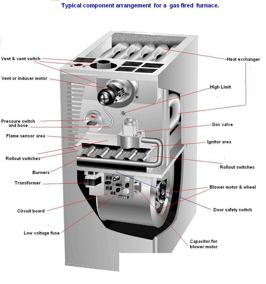 hvac parts for goodman furnace