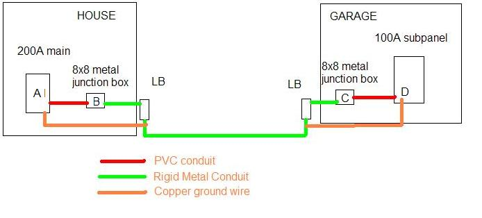 8x8 Junction Box Bonding - Electrical