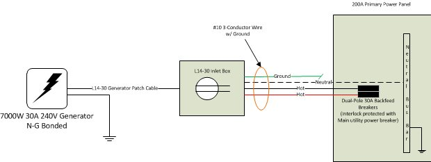 A discussion on the proper grounding for portable generators a discussion on the proper grounding for portable generators generator wiring diagram asfbconference2016 Image collections