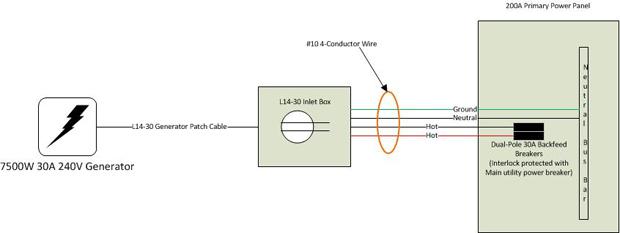 Wiring Generator To Backfeed Breakers