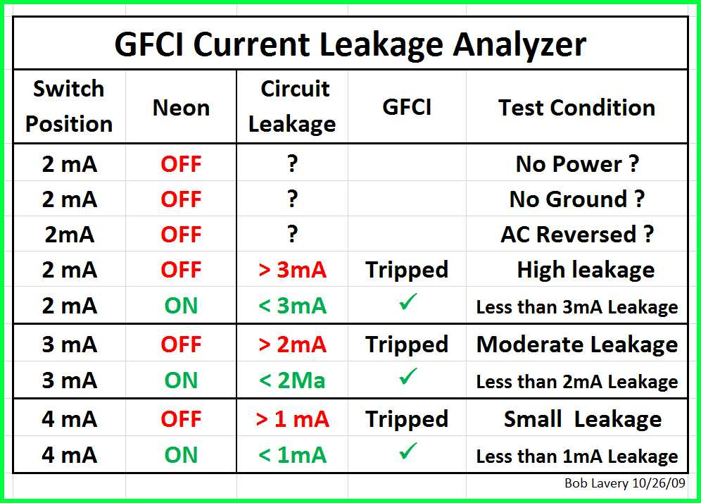 GFCI Tester-gfci-test-table1a-jpg.jpg