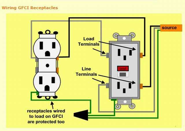 8917d1237048088 how wire gfcis one line gfci wiring how to wire to gfci's with one line? electrical diy chatroom gfci wiring diagram at alyssarenee.co
