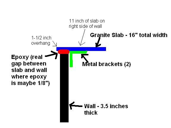 Granite Bar Overhang Support Granite Overhang