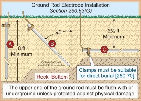ground from panel to water pipes-ground-rod-installation.jpg