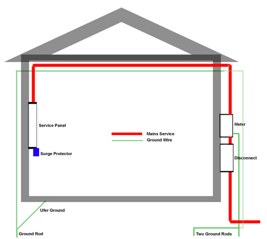 ground wire from panel to ground rod electrical diy. Black Bedroom Furniture Sets. Home Design Ideas