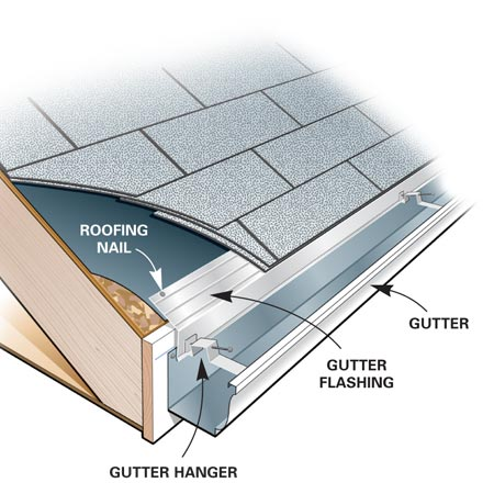 Re Level My Gutters Roofing Siding Diy Home
