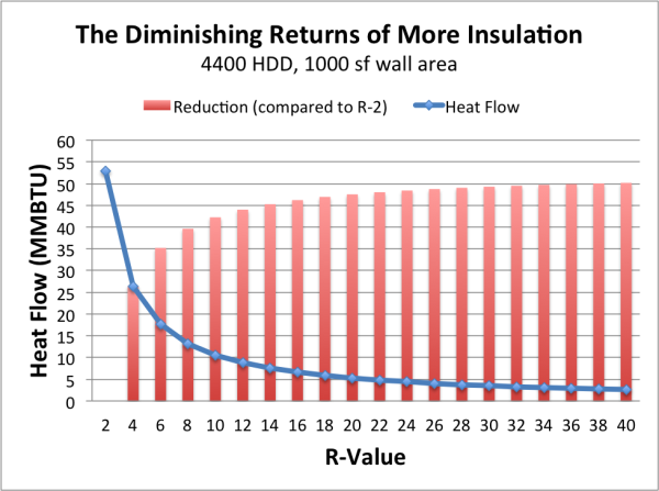 Adding more blow-in insulation to Attic - Advice needed-heat-flow-vs.-r-value.png