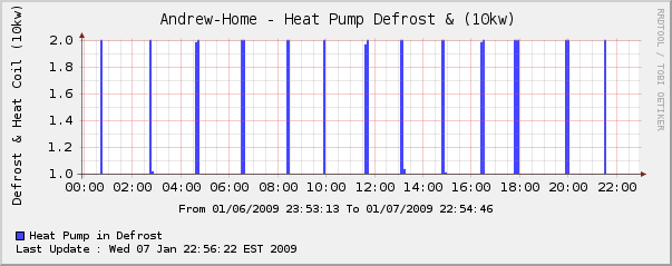 HVAC Monitoring-hvac-defrost-cycle.png