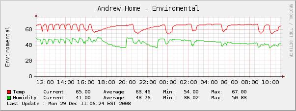 HVAC Monitoring-hvac-humidity.png