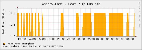 HVAC Monitoring-hvac-runtime.png