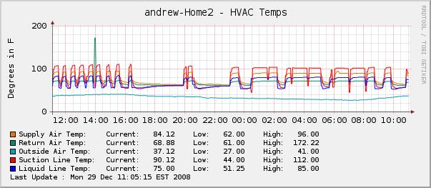 HVAC Monitoring-hvac-temps-day.png