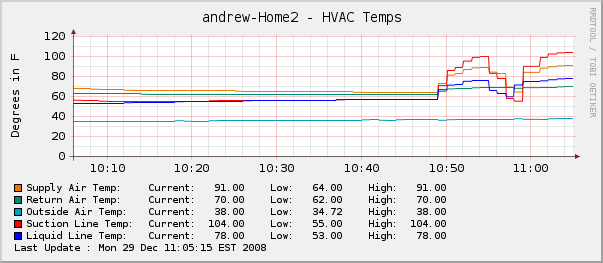 HVAC Monitoring-hvac-temps-minute.png